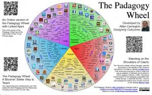 pedagogy wheel 2